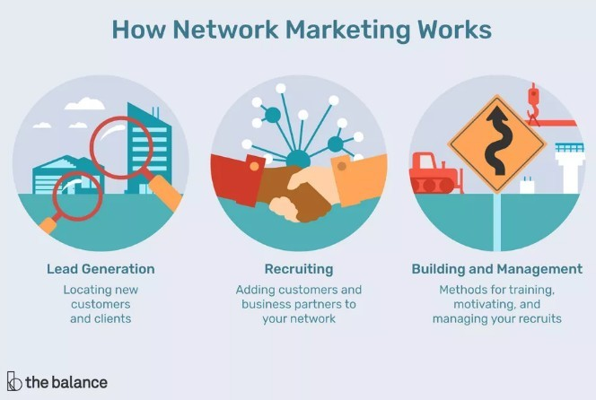Network Marketing Business Model